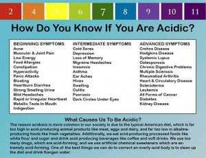 how do you know if you are acidic