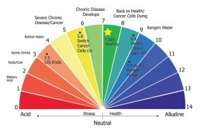 Alkaline-acid chart